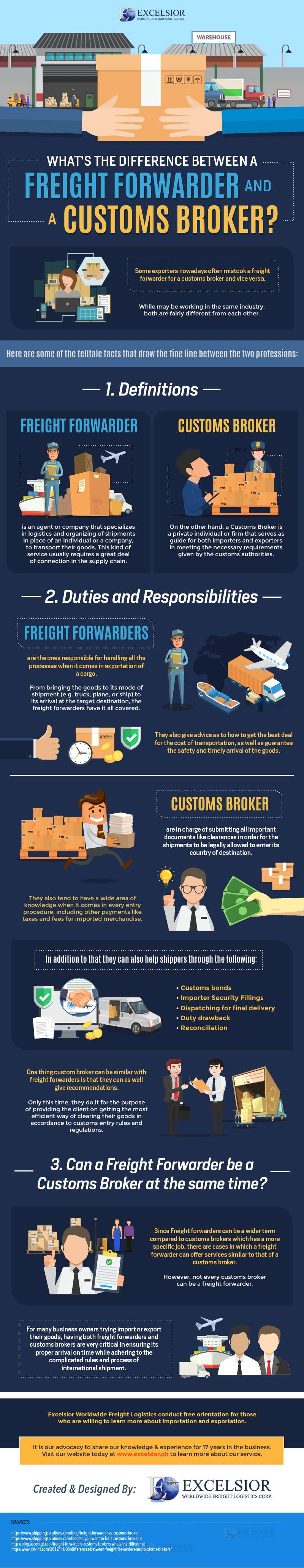 What's the Difference Between a Freight Forwarder and a Customs Broker